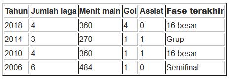 Statistik Cristiano Ronaldo