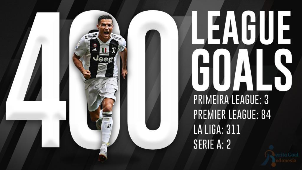 Ronaldo Mencetak 400 Goal Sampai Saat ini
